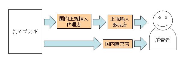 正規の輸入ルート